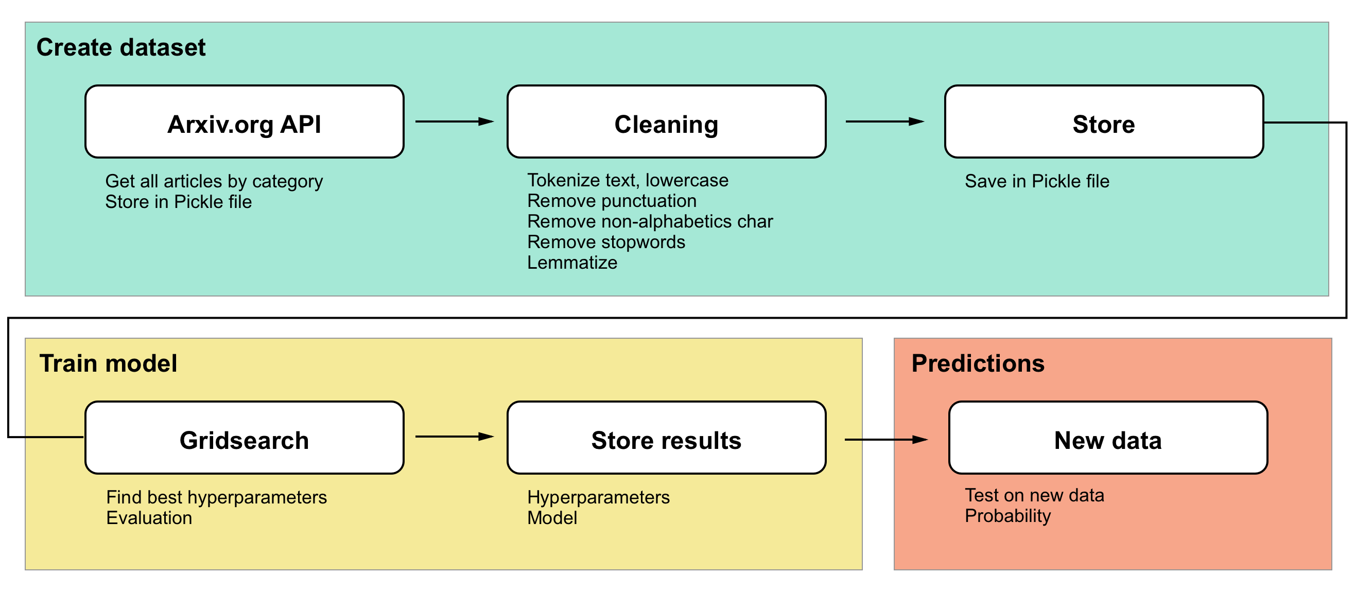 NLP classification: Determine Hackernews post category with